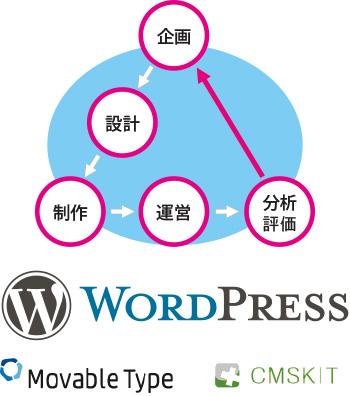 企画、設計、制作、運営、分析評価、Wordpress、Movable Type、CMSKIT